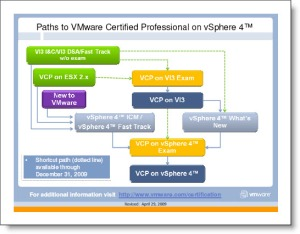 Paths to VCP on vSphere 4